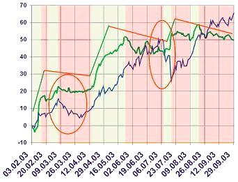 Анализ-результатов-торговли-МТС-1