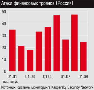 Атаки-финансовых-троянов