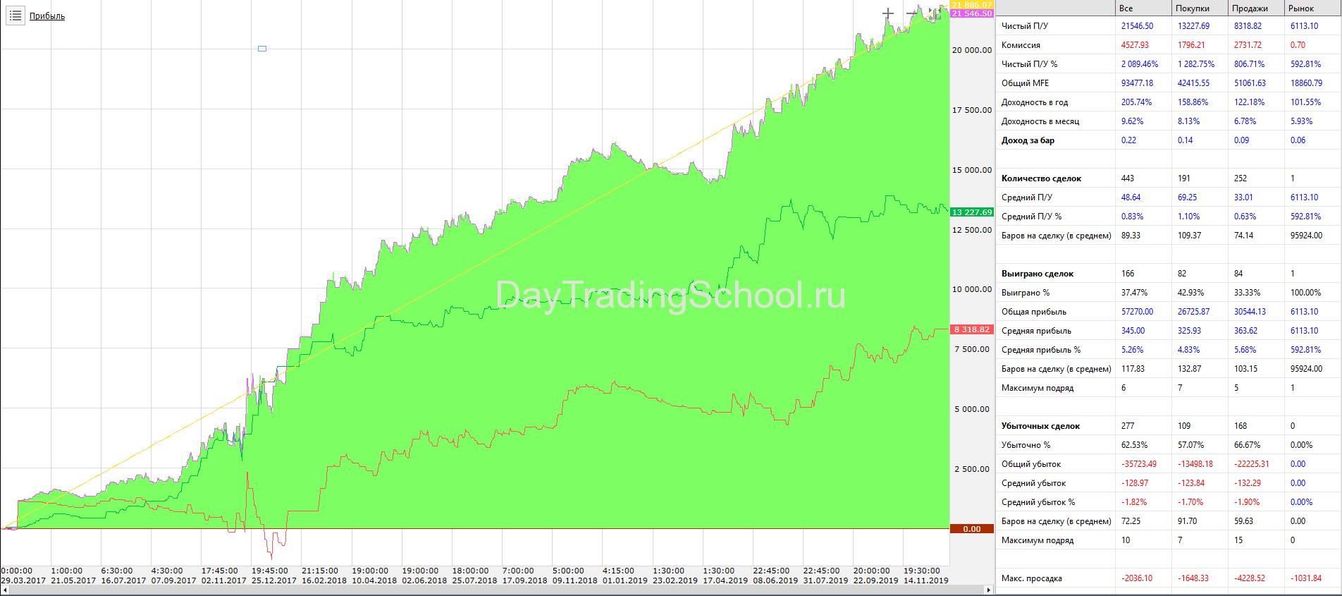 Болиджер-тренд_BTC_USDT-результаты