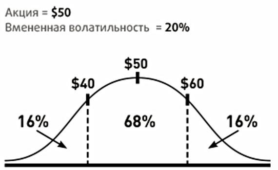 Вмененная-волатильность-implied-volatility