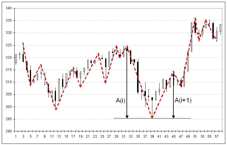 Выделение-волн-на-ценовом-графике-и-отыскание-амплитуды-волн