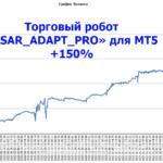 """Результаты по Торговому роботу <span class=""""response"""">«PSAR_ADAPT_PRO» для МТ5 </span>2020г.-2021г"""