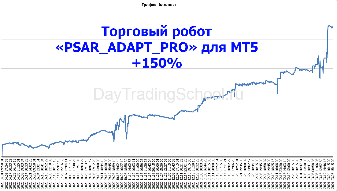 График-дохода-за-год-по-роботу-PSAR_Adapt_PRO-МТ5