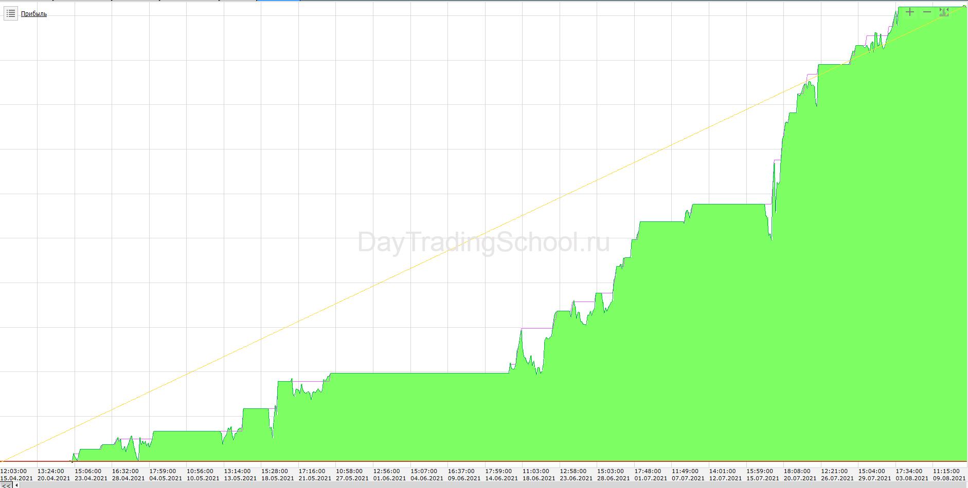График-дохода-на-акции-AGRO