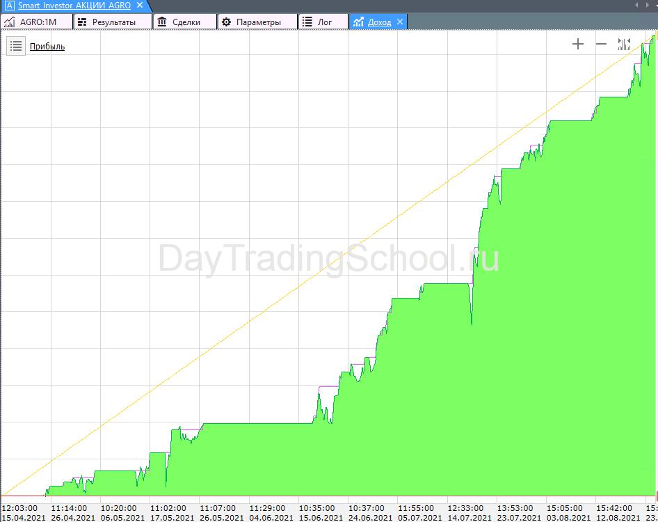 График-дохода-SmartInvestro-акция-AGRO