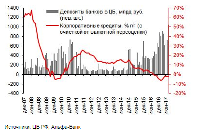 Депозиты-банков-в-ЦБ