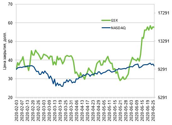 Динамика-стоимости-акций-GSX-Techedu-Inc.-в-сравнении-с-NASDAQ