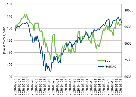 Динамика-стоимости-акций-New-Oriental-Education-Technology-в-сравнении-с-NASDAQ