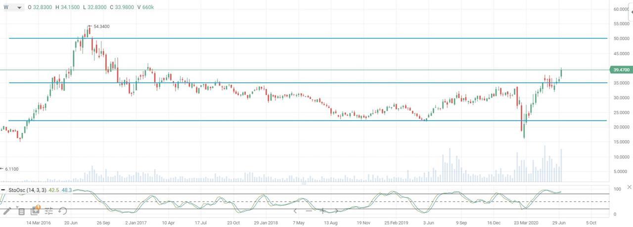 Динамика-цены-акций-фонда-Global-X-Silver-Miners-ETF-тайм-фрейм-неделя