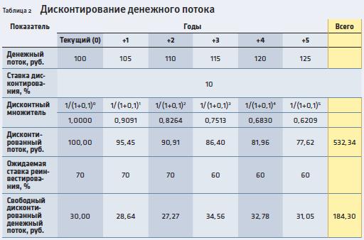 Дисконтирование-таблица-2