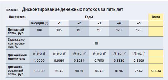 Дисконтирование-таблица
