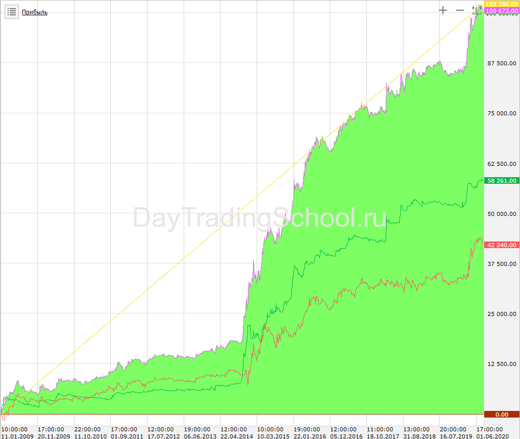Доход-5Паттернов_ПинБар-2009-2020-SI
