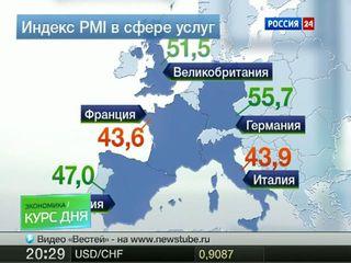 Индекс-PMI