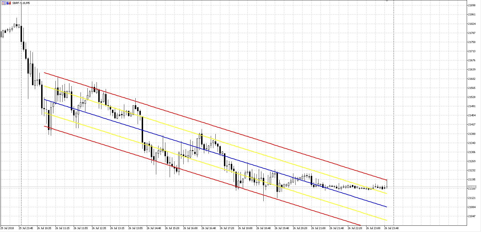 Индикатор-регрессионного-канала-Lrchannel