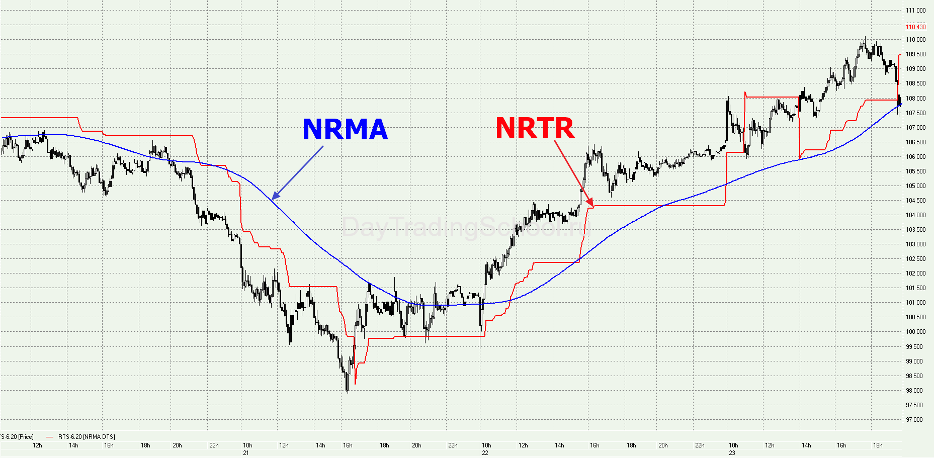 Индикатор-NRMA-и-NRTR-график
