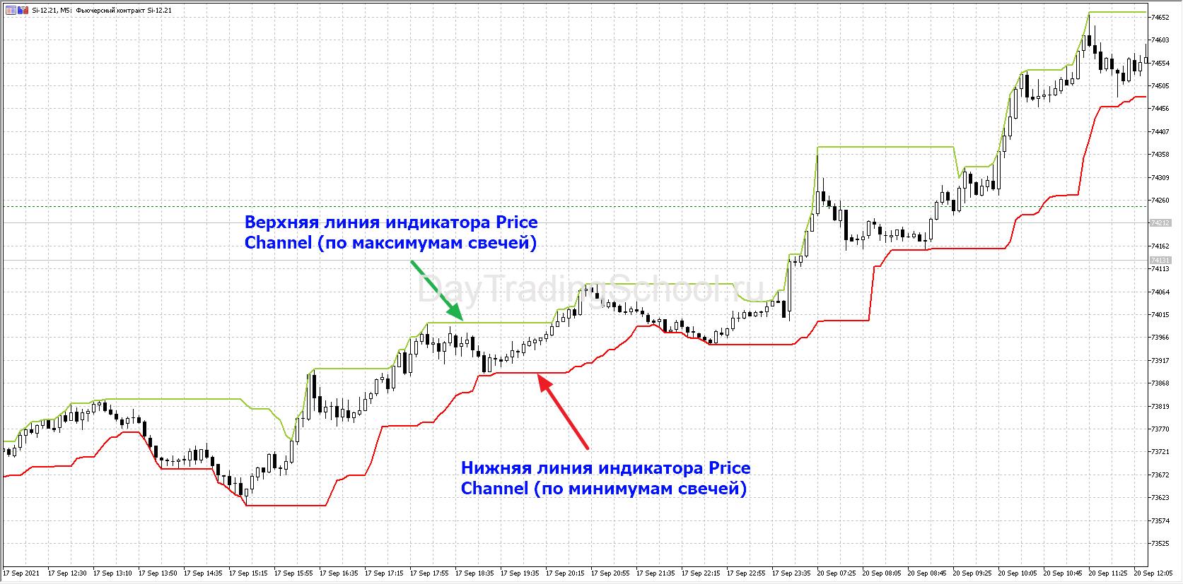 Индикатор-Price-Channel-пример-на-графике-Si