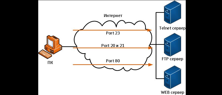 Инструкция-по-открытию-портов-на-удаленном-сервере