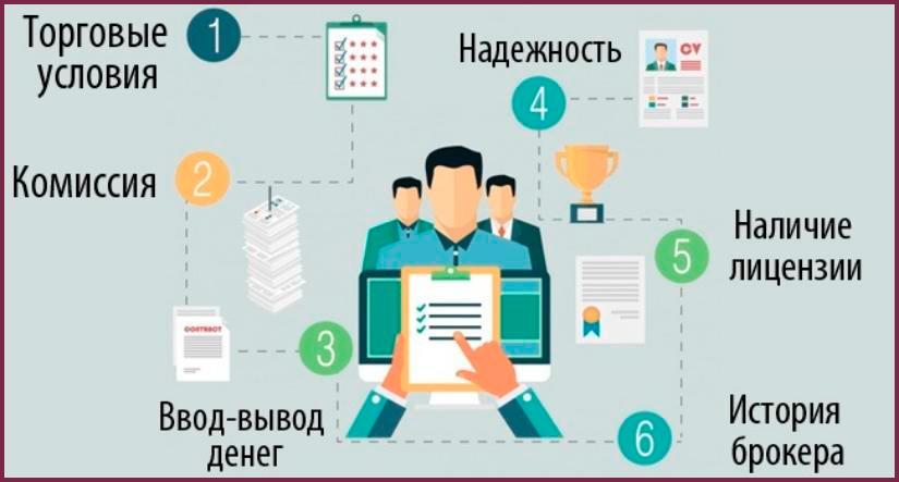 Как-выбрать-Правильного-брокера-для-торговли-в-России