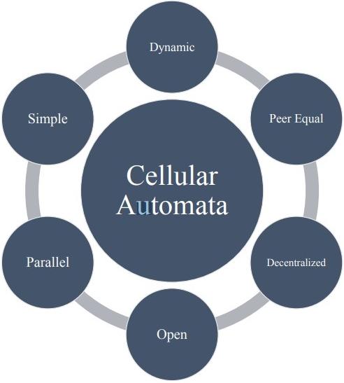 Клеточный-Автомат-CA