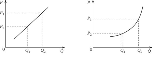 Линейные-факторы