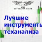 "<span class=""response"">Лучшие инструменты теханализа</span>"