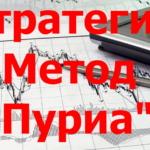Стратегия «Метод Пуриа» в TSLab