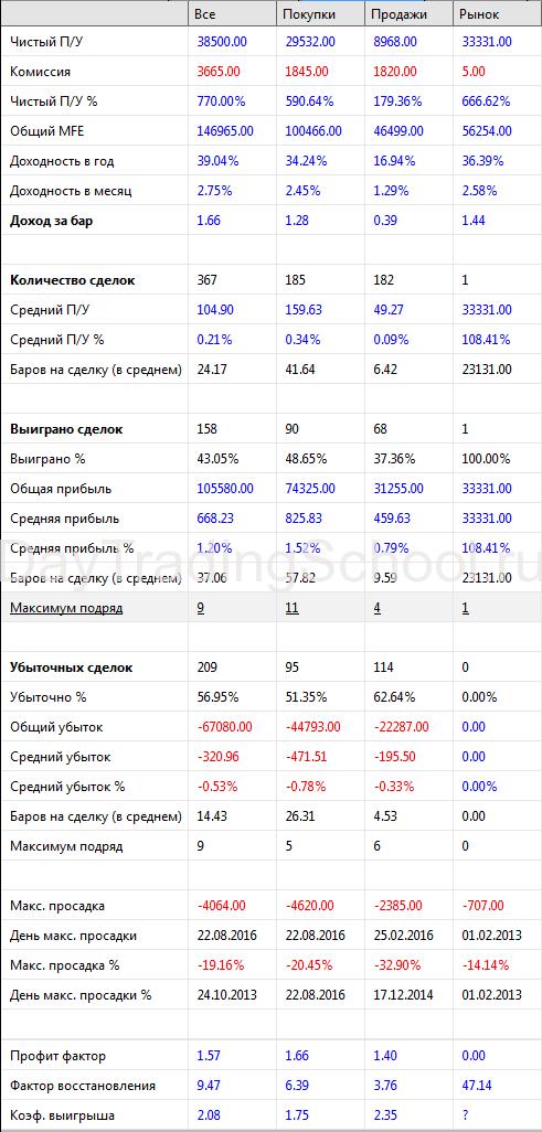 Метод-Пуриа_результаты-H1_база