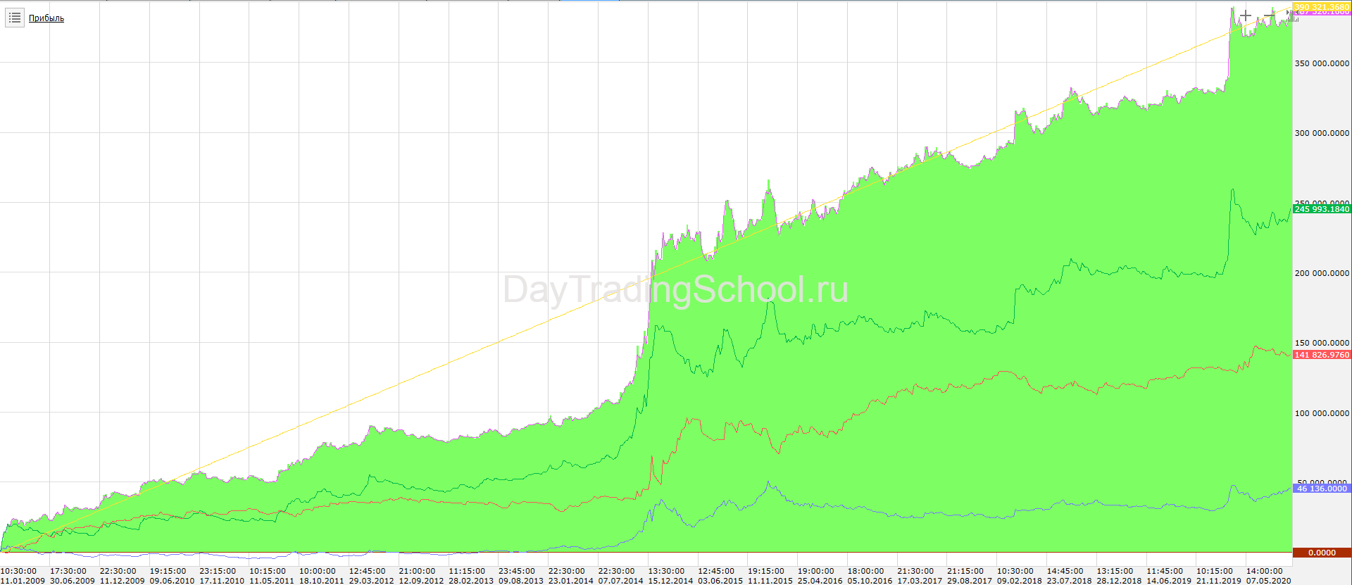 Параболик-стабл-лотность-график-дохода