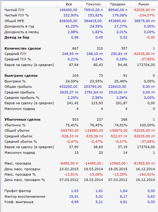 Результаты-РТС-Поводок