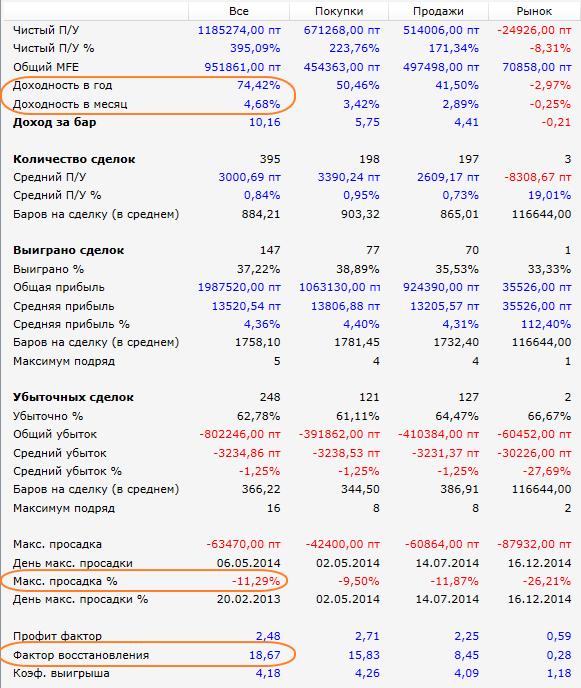 Результаты-2012-2015-Лайнер