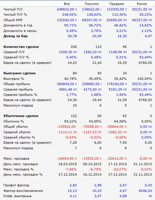 Результаты-5Паттернов-SI