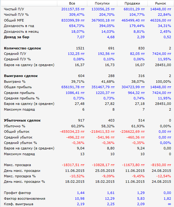 Результаты-Breakout-psar_rts_si