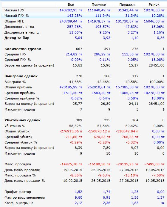 Результаты-Breakout-psar_si