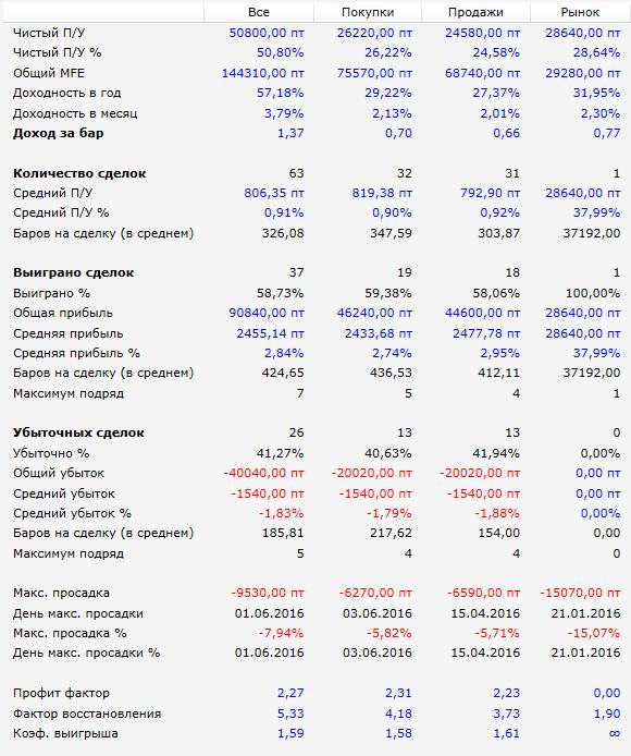 Результаты-Hummer-RTS-2016