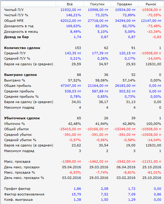 Результаты-Hummer-SI-2016