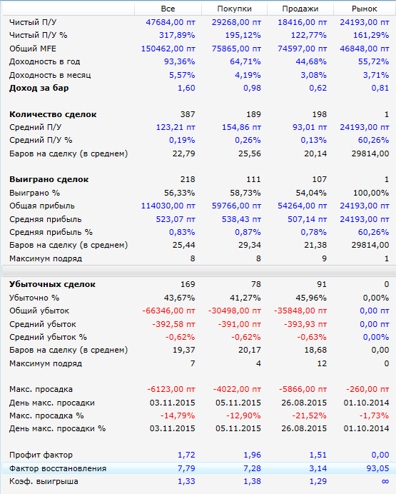 Результаты-Hummer-SI