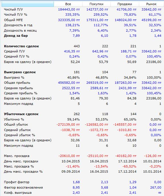 Результаты-MACD