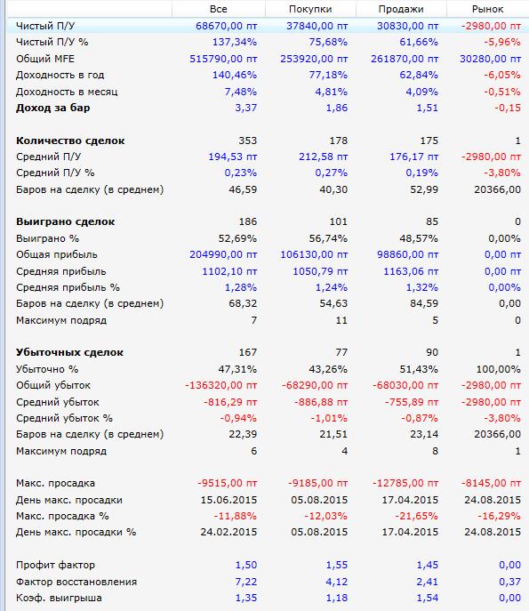 Результаты-RSI-Revers-2015