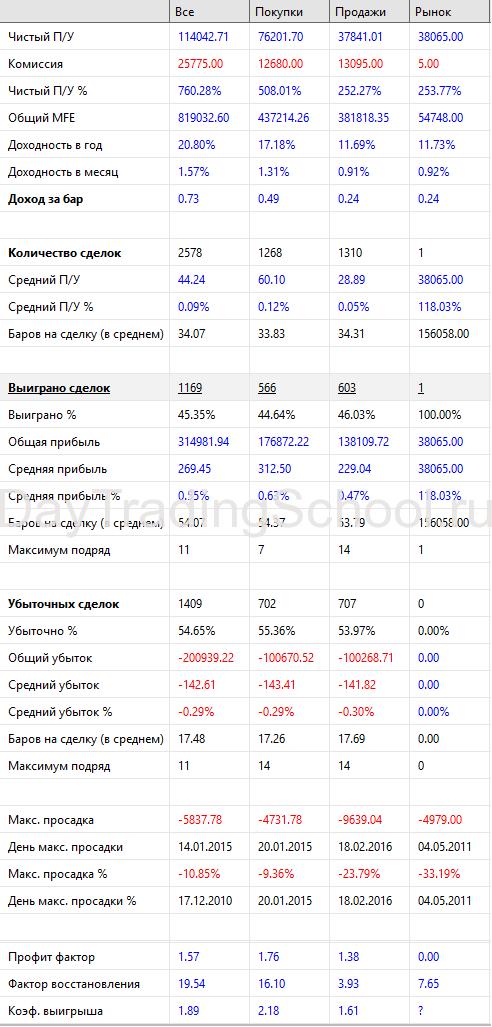 Результаты-SI-Адаптивный-Параболик-2009-2020