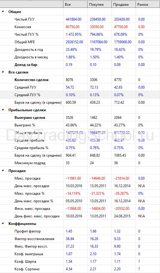 Результаты-UPGRADED-FRACTAL-2009-2021