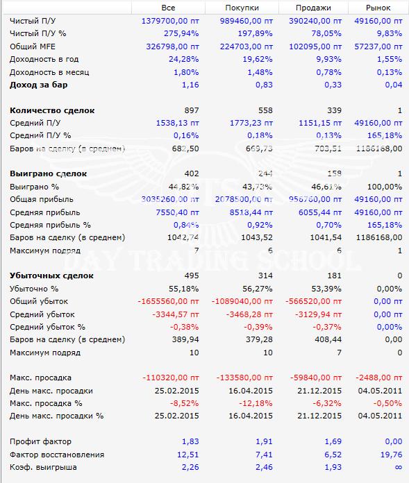 Результат-2010-2016-warrior-si