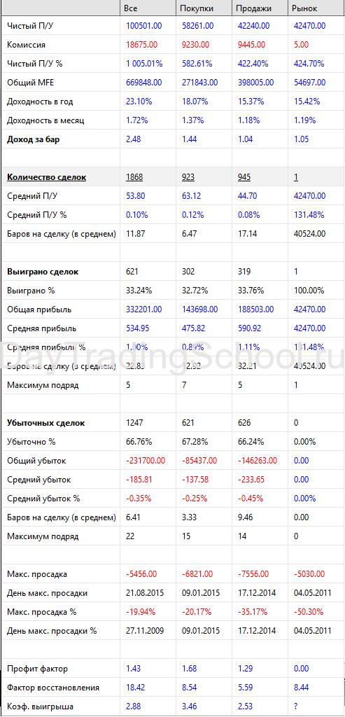 Результат-5Паттернов_ПинБар-2009-2020-SI