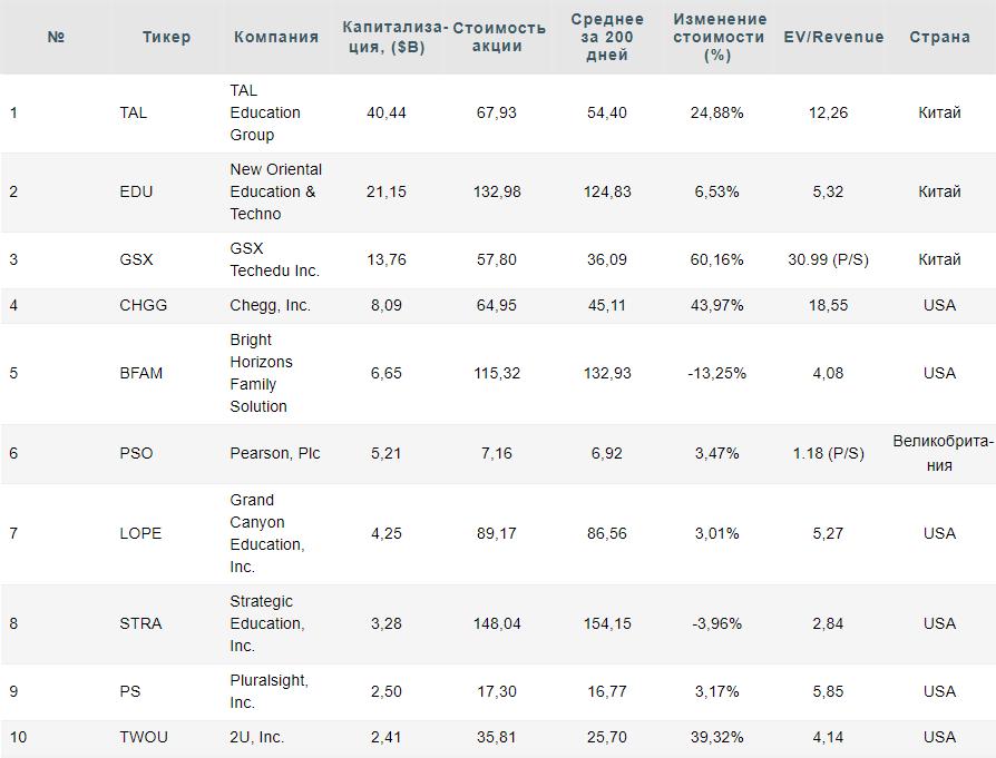 Рейтинг-капитализации-публичных-компаний-сферы-образования