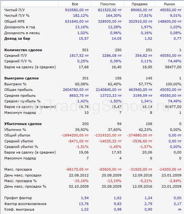 Робот-Зебра-РТС-30м-Результаты