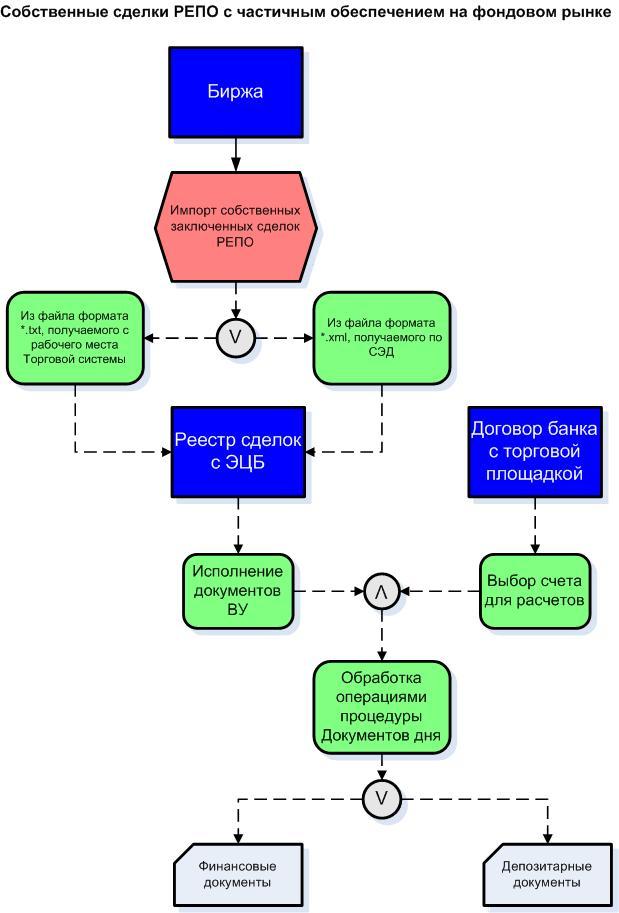 Собственные-сделки-РЕПО-на-фондовом-рынке