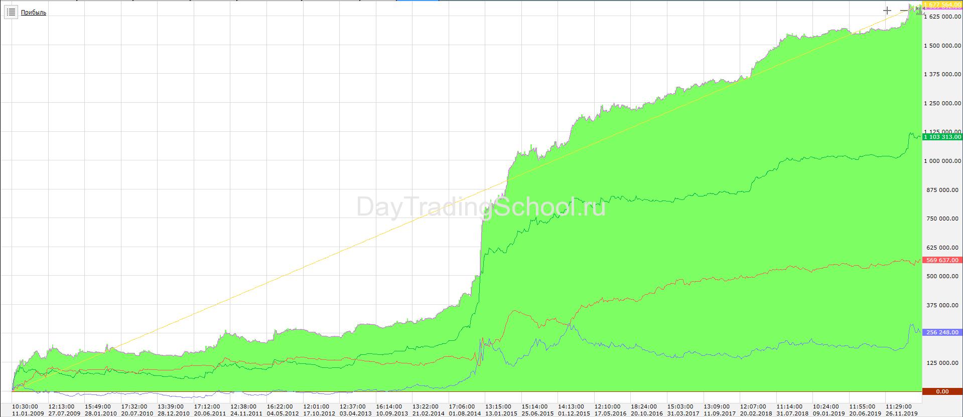 Спартак-доход-2009-2020-Вар3