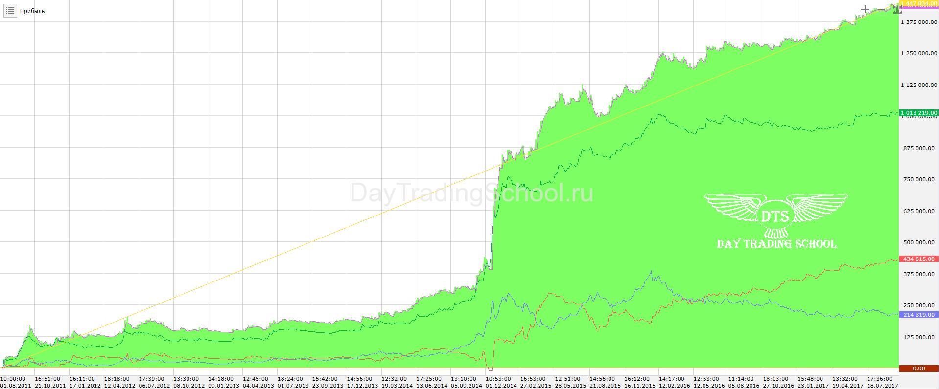 Спартак-доход-2011-2017