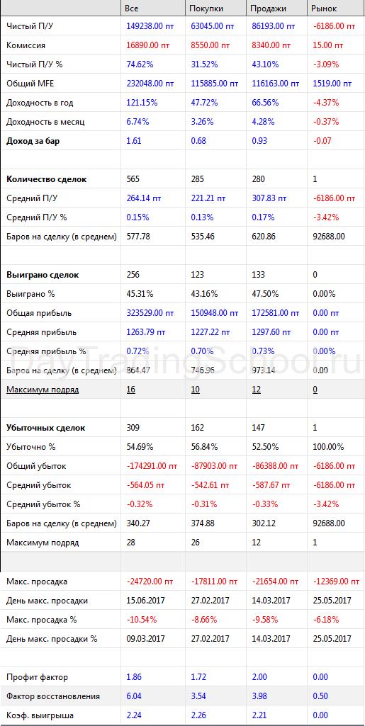 Спартак-результаты-2017-1