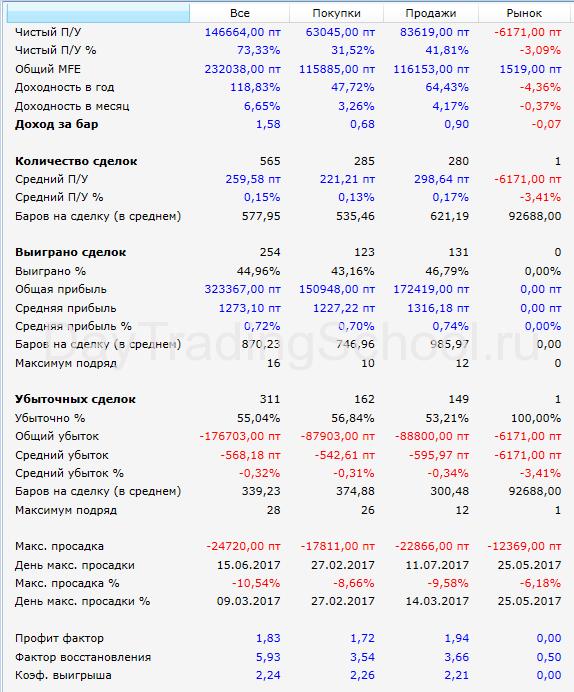 Спартак-результаты-2017