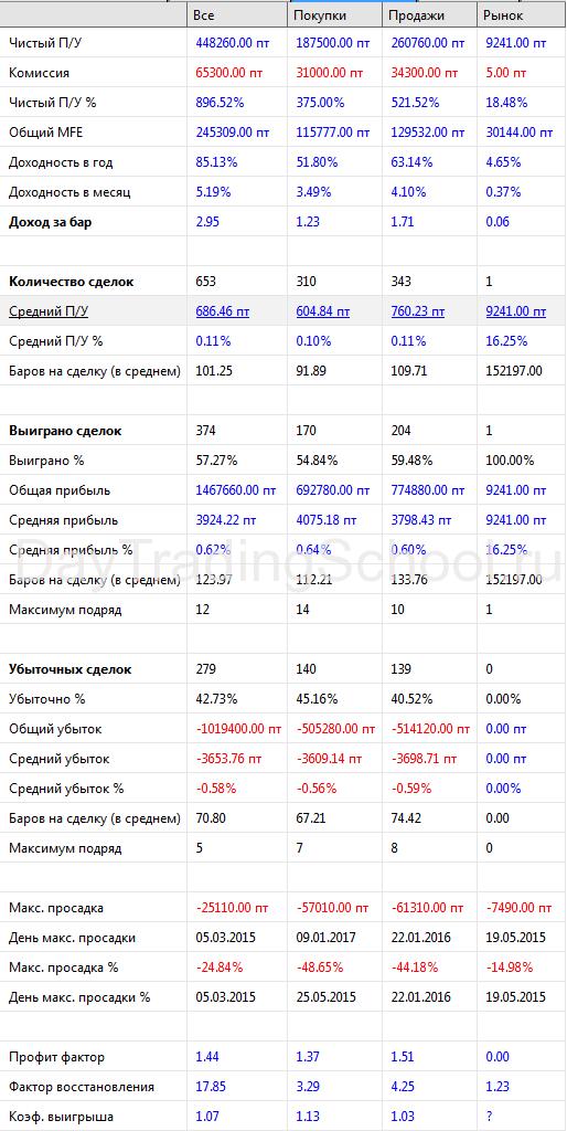 Стратегия-Банка-без-ADX-результаты-2015-2018